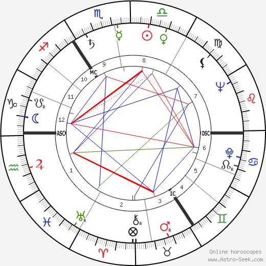 Willy Alberti день рождения гороскоп, Willy Alberti Натальная карта онлайн