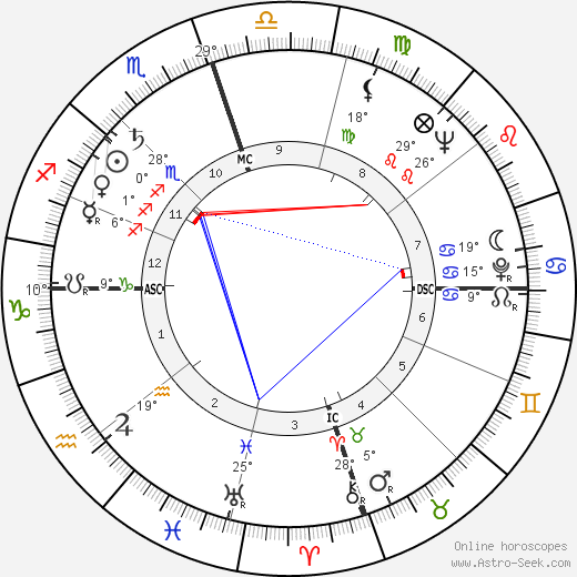 Alice Lon birth chart, biography, wikipedia 2020, 2021