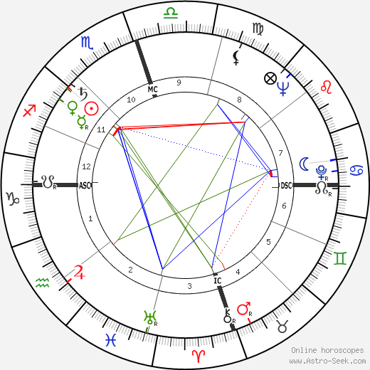 Alice Lon birth chart, Alice Lon astro natal horoscope, astrology