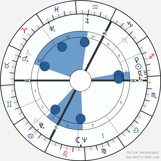 Armand Penverne horoscope, astrology, sign, zodiac, date of birth, instagram