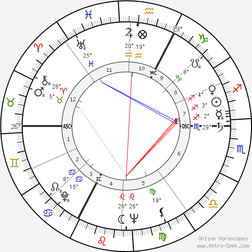 Armand Penverne birth chart, biography, wikipedia 2019, 2020