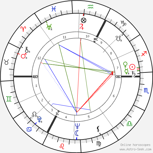 Armand Penverne astro natal birth chart, Armand Penverne horoscope, astrology