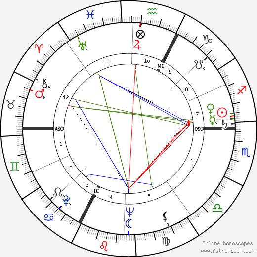 Armand Penverne день рождения гороскоп, Armand Penverne Натальная карта онлайн