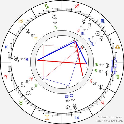 Betsy Palmer birth chart, biography, wikipedia 2020, 2021