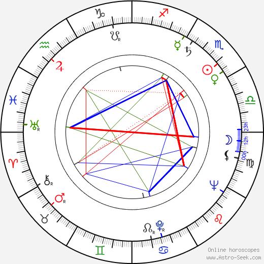 Betsy Palmer birth chart, Betsy Palmer astro natal horoscope, astrology