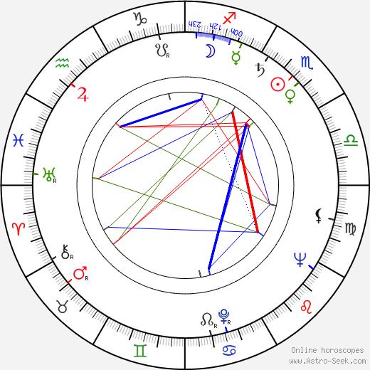 Bogdan Baer birth chart, Bogdan Baer astro natal horoscope, astrology