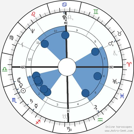 David Paladin wikipedia, horoscope, astrology, instagram