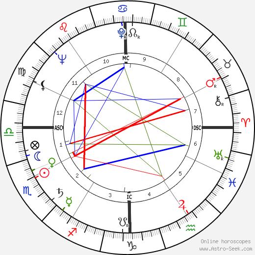 David Paladin день рождения гороскоп, David Paladin Натальная карта онлайн