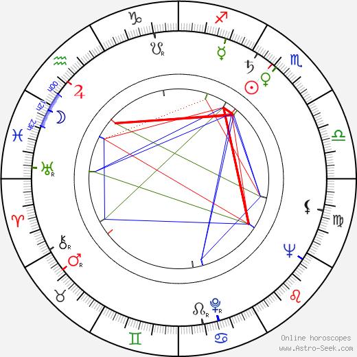 Don Gordon tema natale, oroscopo, Don Gordon oroscopi gratuiti, astrologia