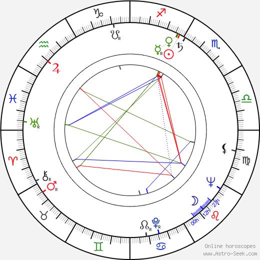 Dušan Perkovic astro natal birth chart, Dušan Perkovic horoscope, astrology
