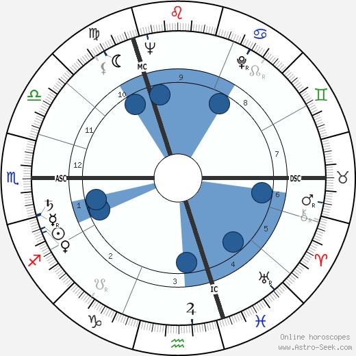 Eberhard von Brauchitsch wikipedia, horoscope, astrology, instagram