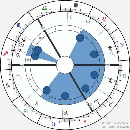 Edouard Leclerc wikipedia, horoscope, astrology, instagram