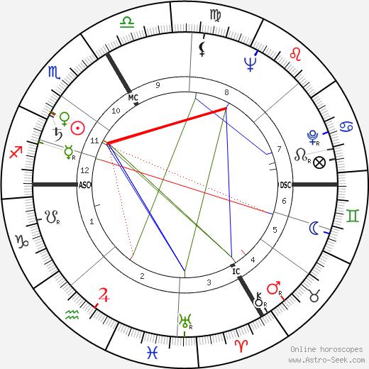 Edouard Leclerc tema natale, oroscopo, Edouard Leclerc oroscopi gratuiti, astrologia