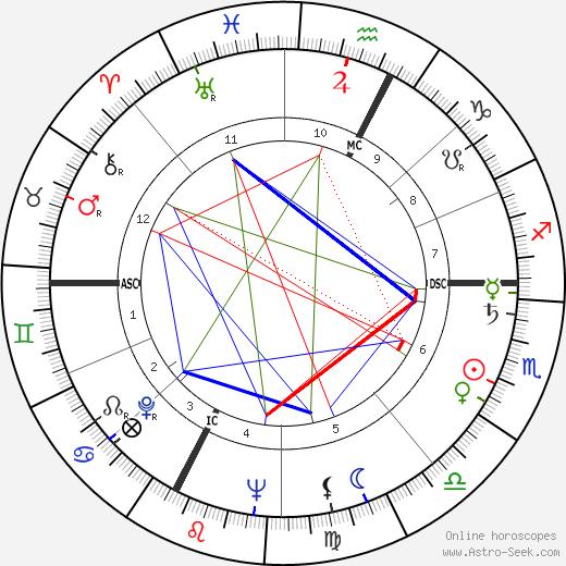 Fulvio Roiter tema natale, oroscopo, Fulvio Roiter oroscopi gratuiti, astrologia