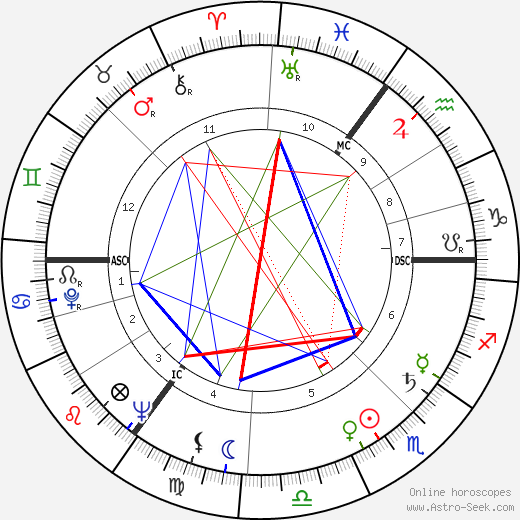 Gunter de Bruyn tema natale, oroscopo, Gunter de Bruyn oroscopi gratuiti, astrologia