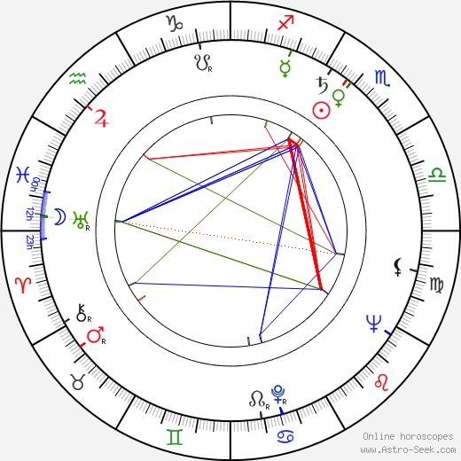 Helmut Fischer astro natal birth chart, Helmut Fischer horoscope, astrology