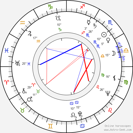 Iulian Mihu birth chart, biography, wikipedia 2019, 2020