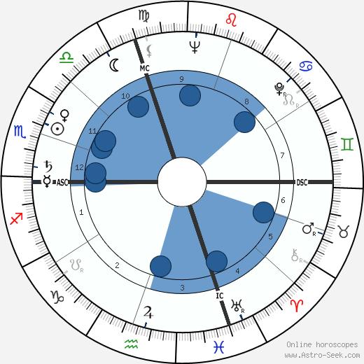 Ivano Fontana wikipedia, horoscope, astrology, instagram
