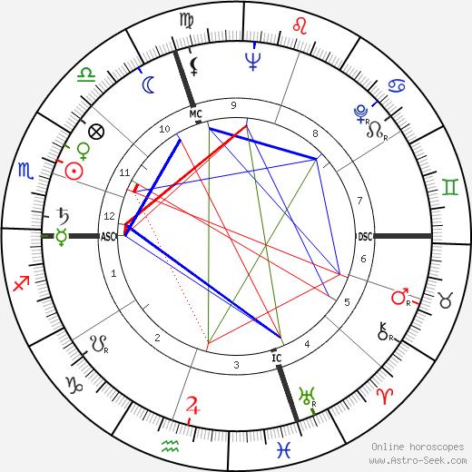 Ivano Fontana день рождения гороскоп, Ivano Fontana Натальная карта онлайн