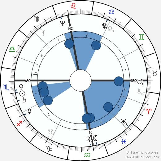 Jacques Bro wikipedia, horoscope, astrology, instagram