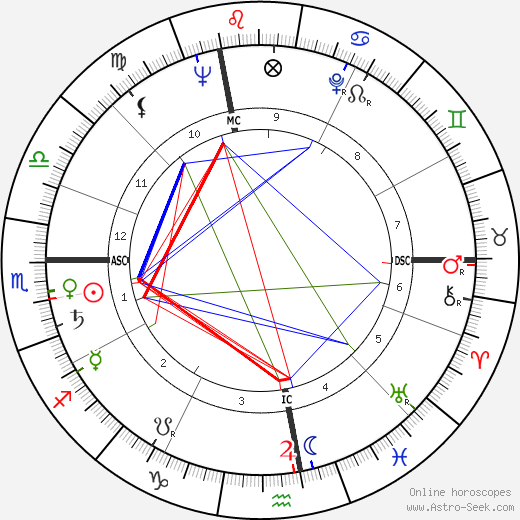 Jacques Bro день рождения гороскоп, Jacques Bro Натальная карта онлайн