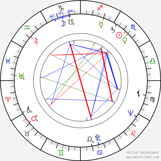 Jacques Rozier astro natal birth chart, Jacques Rozier horoscope, astrology