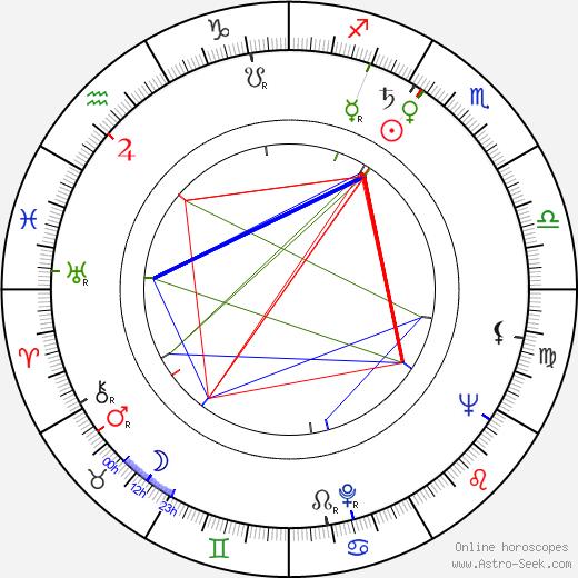Jan Sedliský день рождения гороскоп, Jan Sedliský Натальная карта онлайн