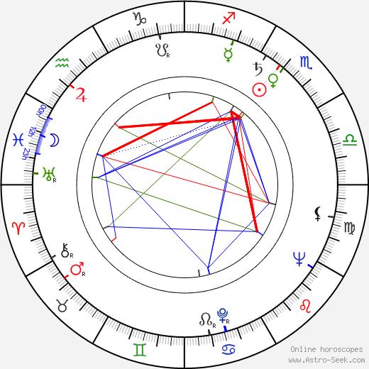 Jaroslav Skála день рождения гороскоп, Jaroslav Skála Натальная карта онлайн