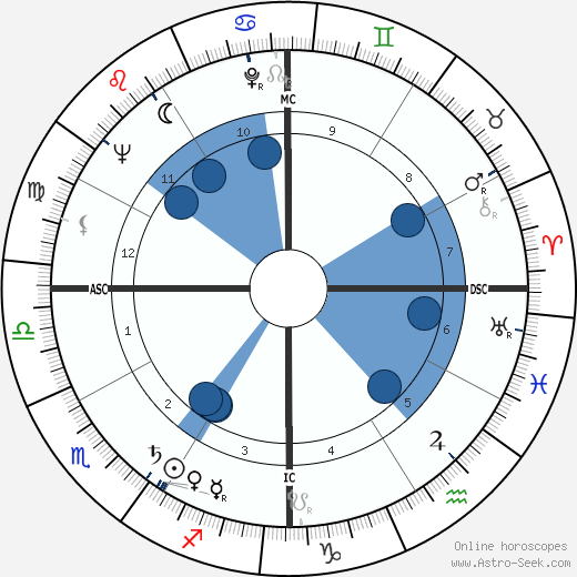 Jeffrey Hunter wikipedia, horoscope, astrology, instagram