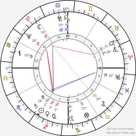 Jeffrey Hunter birth chart, biography, wikipedia 2019, 2020