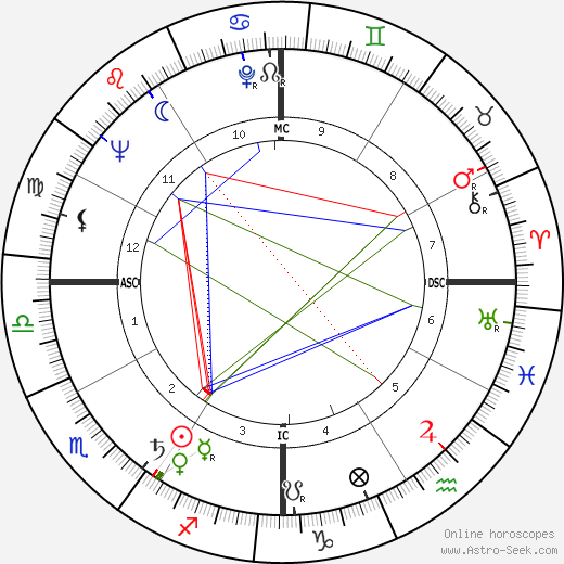 Jeffrey Hunter astro natal birth chart, Jeffrey Hunter horoscope, astrology