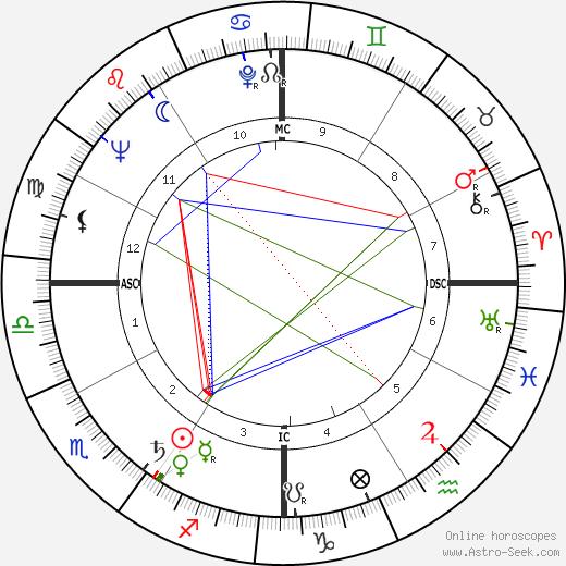 Джефри Хантер Jeffrey Hunter день рождения гороскоп, Jeffrey Hunter Натальная карта онлайн