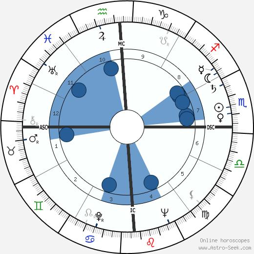 Joan Sutherland wikipedia, horoscope, astrology, instagram
