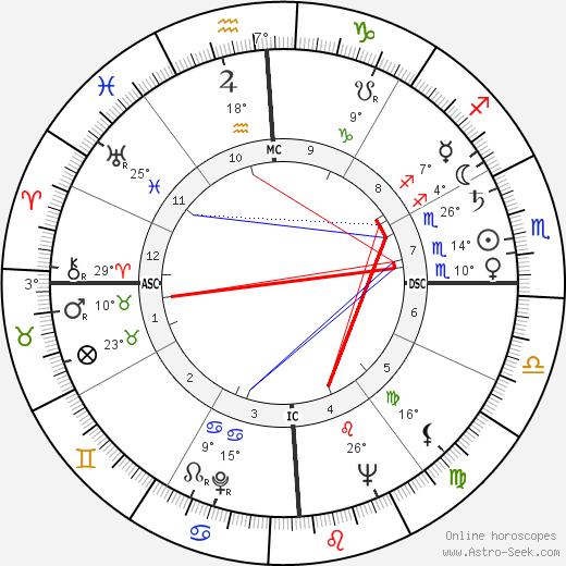 Joan Sutherland birth chart, biography, wikipedia 2020, 2021