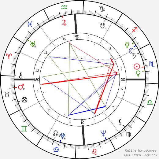 Joan Sutherland birth chart, Joan Sutherland astro natal horoscope, astrology