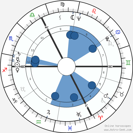 Joseph Tellechea wikipedia, horoscope, astrology, instagram