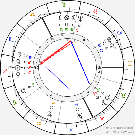 Joseph Tellechea birth chart, biography, wikipedia 2018, 2019