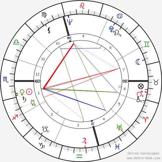 Judith Magre день рождения гороскоп, Judith Magre Натальная карта онлайн