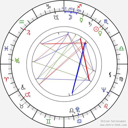 Kay Hawtrey birth chart, Kay Hawtrey astro natal horoscope, astrology