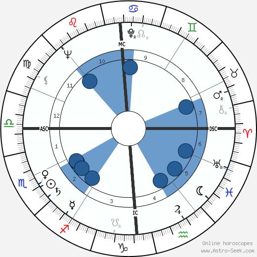 Leonie Rysanek wikipedia, horoscope, astrology, instagram