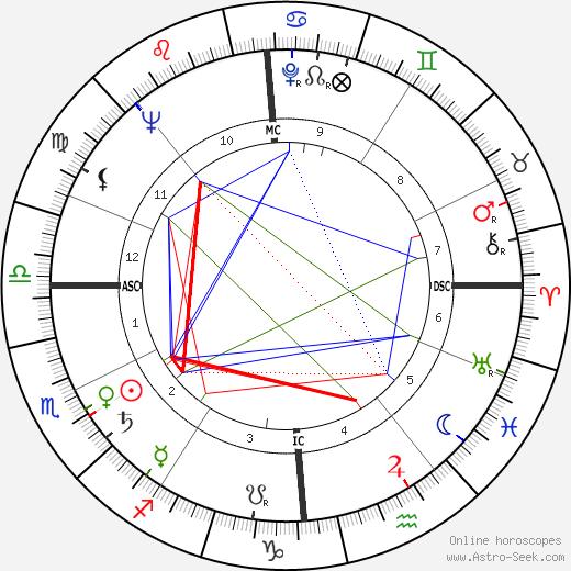 Leonie Rysanek tema natale, oroscopo, Leonie Rysanek oroscopi gratuiti, astrologia
