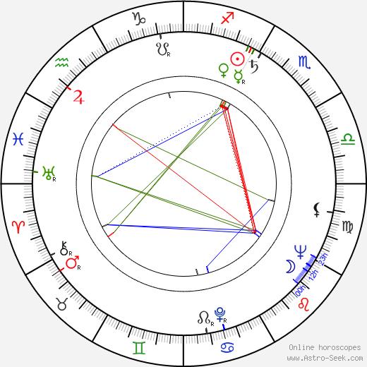 Margarita Nazarova tema natale, oroscopo, Margarita Nazarova oroscopi gratuiti, astrologia