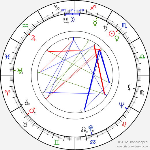 Martin Benrath astro natal birth chart, Martin Benrath horoscope, astrology