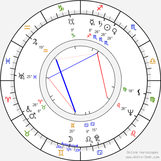 Matti Ranin birth chart, biography, wikipedia 2018, 2019
