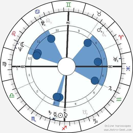 Michael Butler wikipedia, horoscope, astrology, instagram