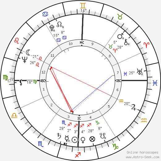 Michael Butler birth chart, biography, wikipedia 2019, 2020