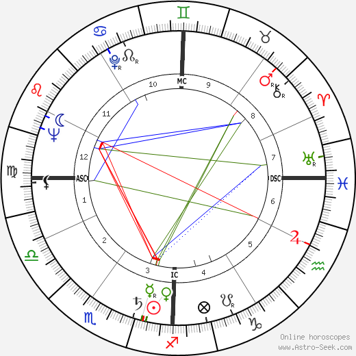 Michael Butler birth chart, Michael Butler astro natal horoscope, astrology