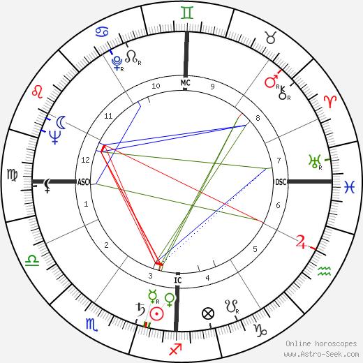 Michael Butler astro natal birth chart, Michael Butler horoscope, astrology