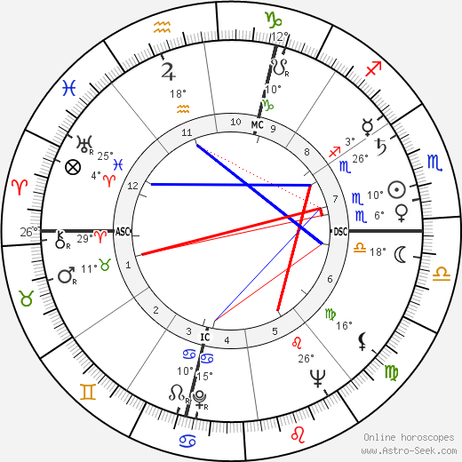 Paul Rebeyrolle birth chart, biography, wikipedia 2018, 2019
