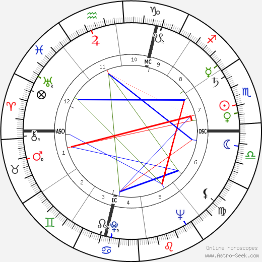 Paul Rebeyrolle astro natal birth chart, Paul Rebeyrolle horoscope, astrology